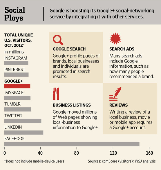 Good WSJ Article on How Google is Making Google+ Central to Search